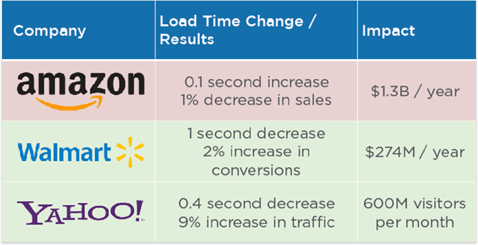 amazon, walmart, yahoo load time